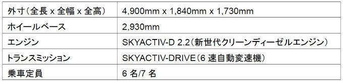 CX-8 諸元表